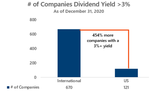 international companies provide more higher yielding opportunities