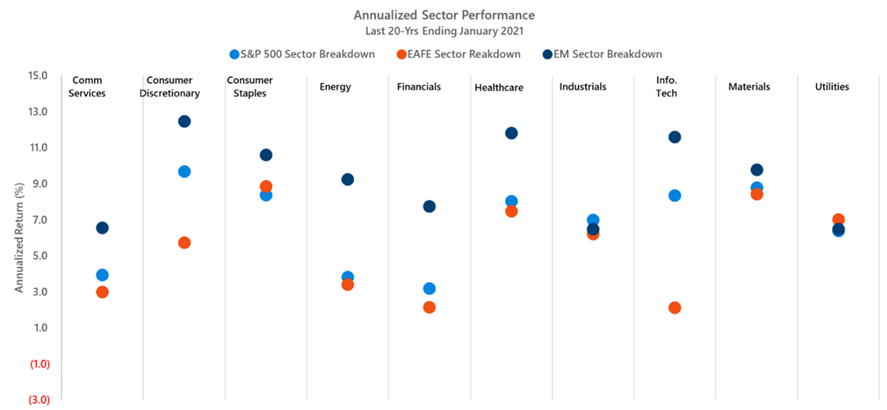 sector performance depends on region