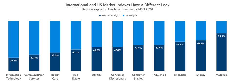 sector weights vary between international and u.s. markets