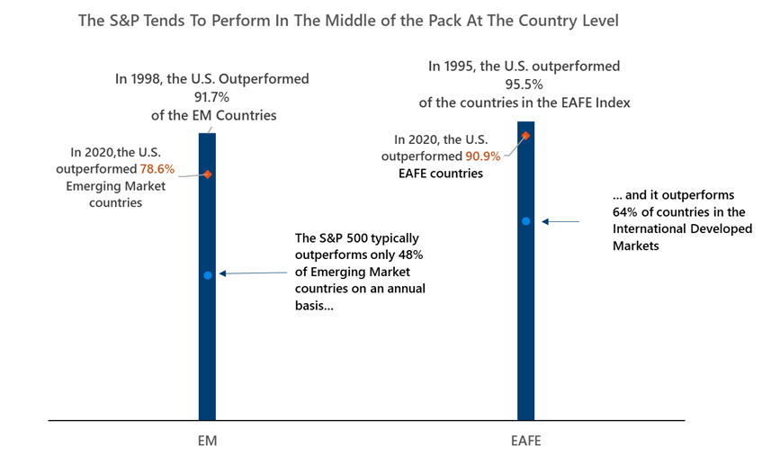several countries outperform the S&P 500 on an annual basis
