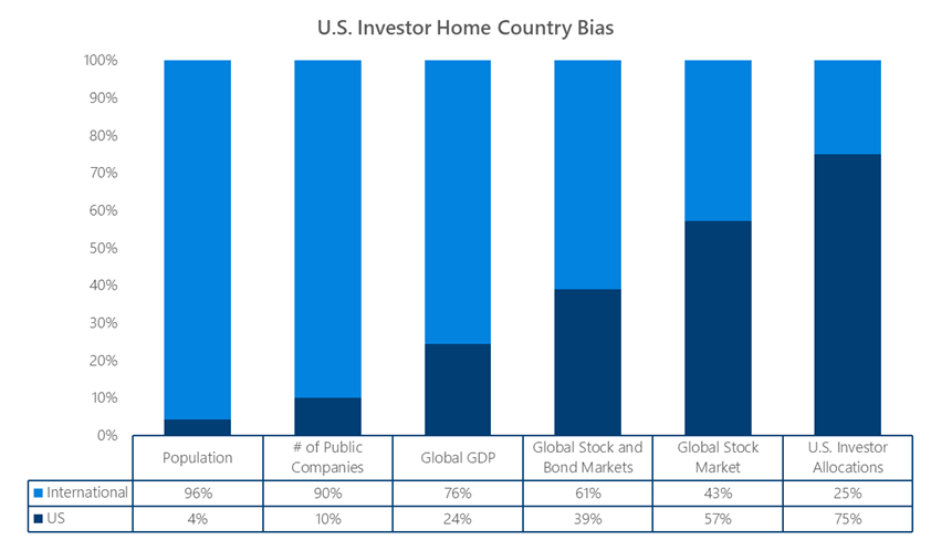 U.S. Investors Show Home Bias despite More Opportunities Elsewhere